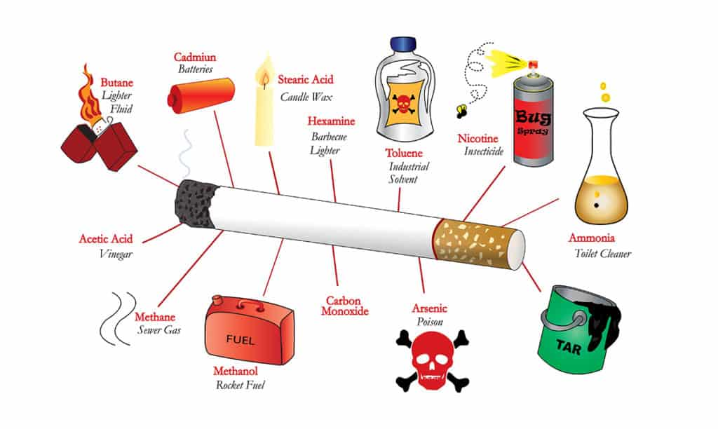 Each Time You Smoke, Here's What You're Consuming