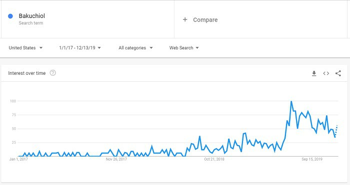Bakuchiol searched have been skyrocketed the past 12 months according to Google Trends.